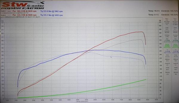 wykres_hamownia_k20z4_supercharger.jpg